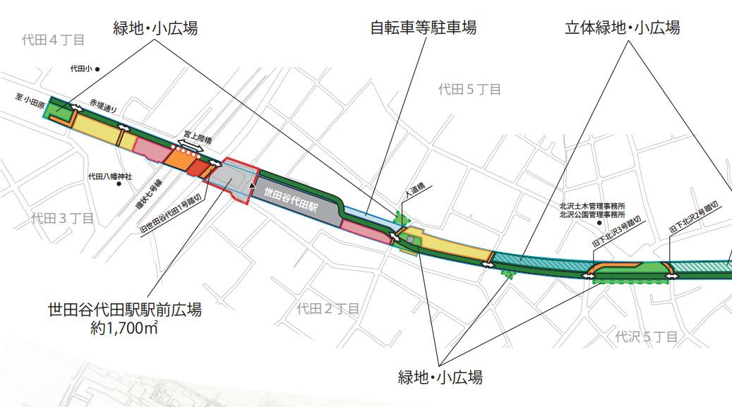 世田谷代田駅周辺の再開発の概要