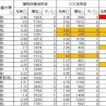 東京都の地震に関する地域危険度測定調査(第8回)を受けて